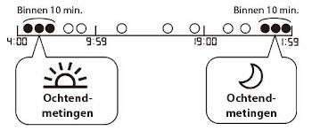 Schema uitleg berekening weekgemiddelden