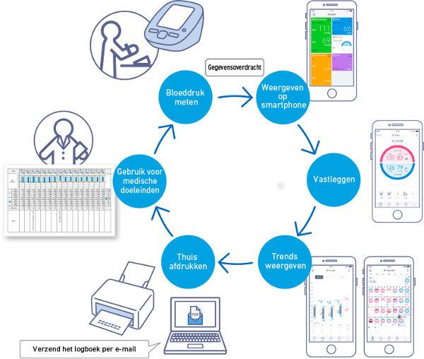 Schema Omron apparatuur en de Omron Connect app