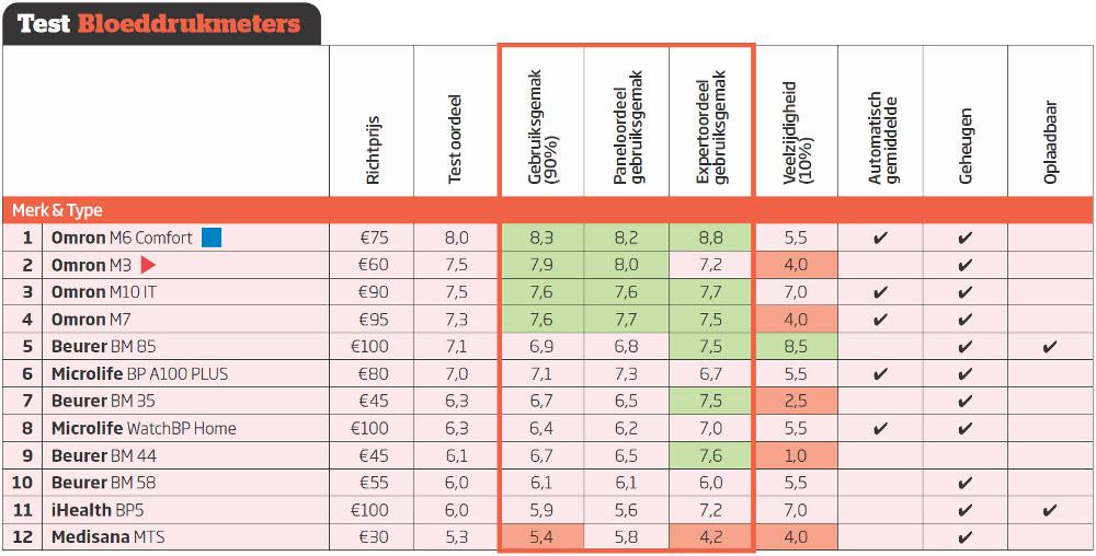 Uitslag bloeddrukmetertest Consumentenbond