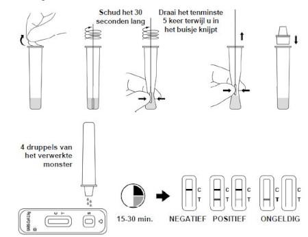 instructie uitvoeren zelftest acon flowflex